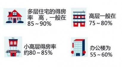 多层得房率,电梯房小高层得房率多少比较好?